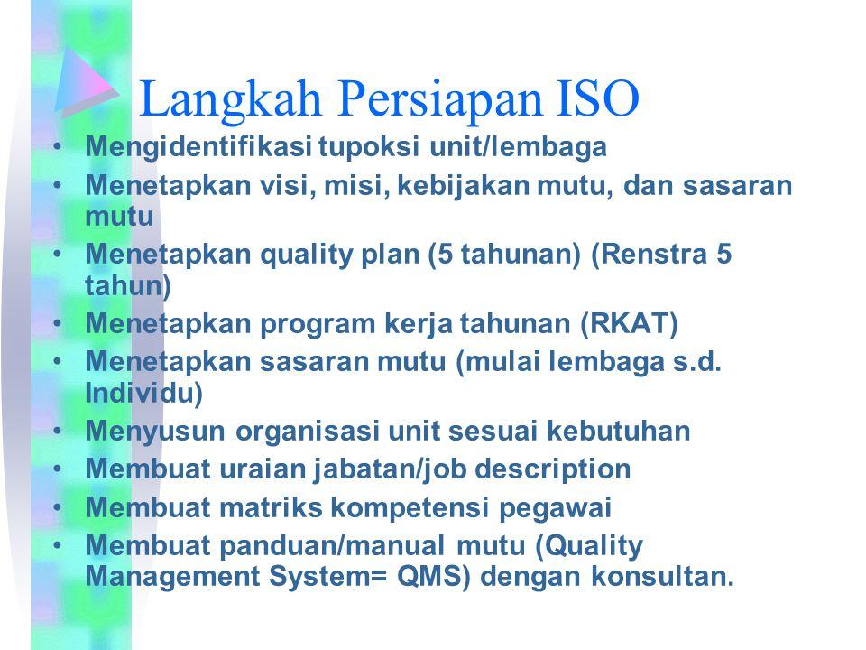 Langkah Persiapan ISO Mengidentifikasi tupoksi unit/lembaga Menetapkan visi, misi, kebijakan mutu, dan sasaran mutu Menetapkan quality plan (5 tahunan