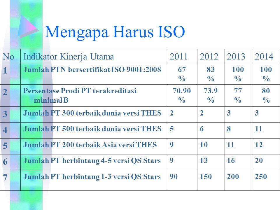 Mengapa Harus ISO NoIndikator Kinerja Utama2011201220132014 1 Jumlah PTN bersertifikat ISO 9001:200867 % 83 % 100 % 100 % 2 Persentase Prodi PT terakr
