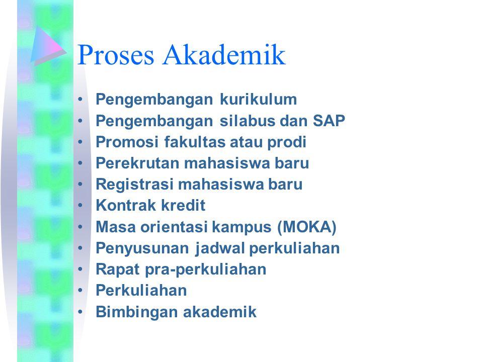 Proses Akademik Pengembangan kurikulum Pengembangan silabus dan SAP Promosi fakultas atau prodi Perekrutan mahasiswa baru Registrasi mahasiswa baru Ko