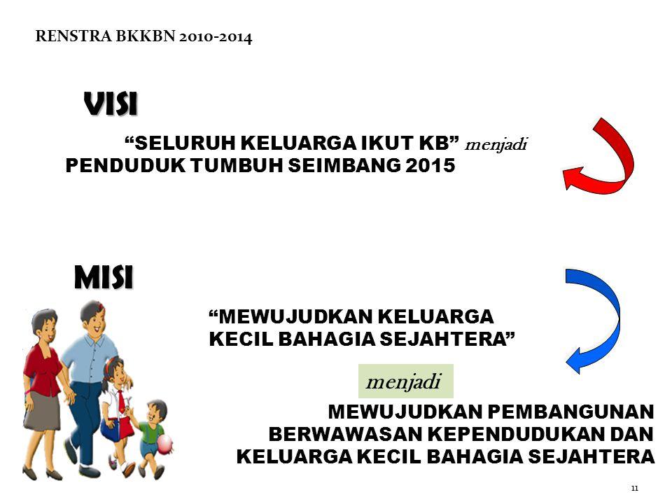 11 VISI SELURUH KELUARGA IKUT KB menjadi PENDUDUK TUMBUH SEIMBANG 2015 MISI MEWUJUDKAN PEMBANGUNAN BERWAWASAN KEPENDUDUKAN DAN KELUARGA KECIL BAHAGIA SEJAHTERA MEWUJUDKAN KELUARGA KECIL BAHAGIA SEJAHTERA menjadi RENSTRA BKKBN 2010-2014