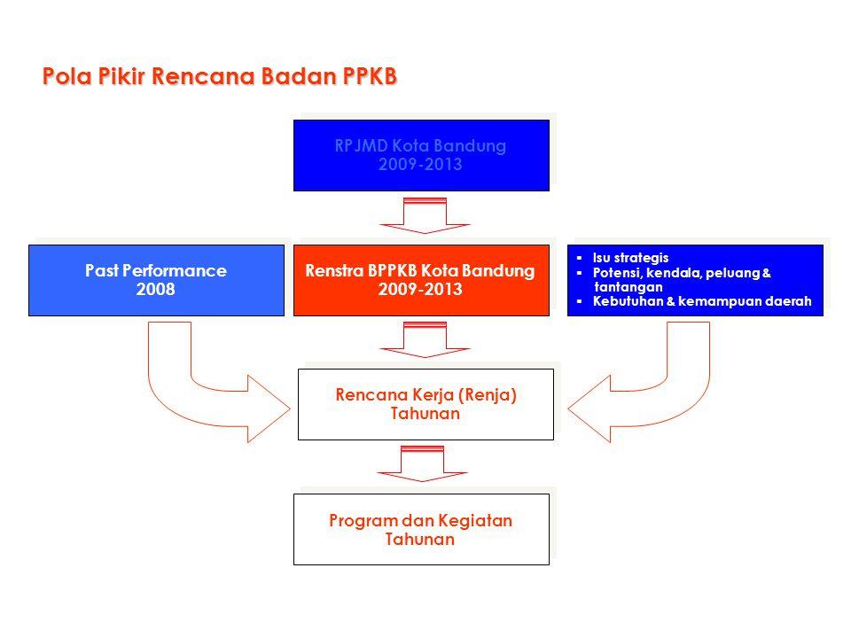 Pola Pikir Rencana Badan PPKB RPJMD Kota Bandung 2009-2013 RPJMD Kota Bandung 2009-2013 Rencana Kerja (Renja) Tahunan Rencana Kerja (Renja) Tahunan Re