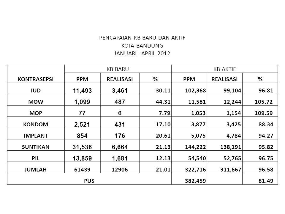 PENCAPAIAN KB BARU DAN AKTIF KOTA BANDUNG JANUARI - APRIL 2012 KONTRASEPSI KB BARUKB AKTIF PPMREALISASI%PPMREALISASI% IUD 11,4933,461 30.11 102,368 99