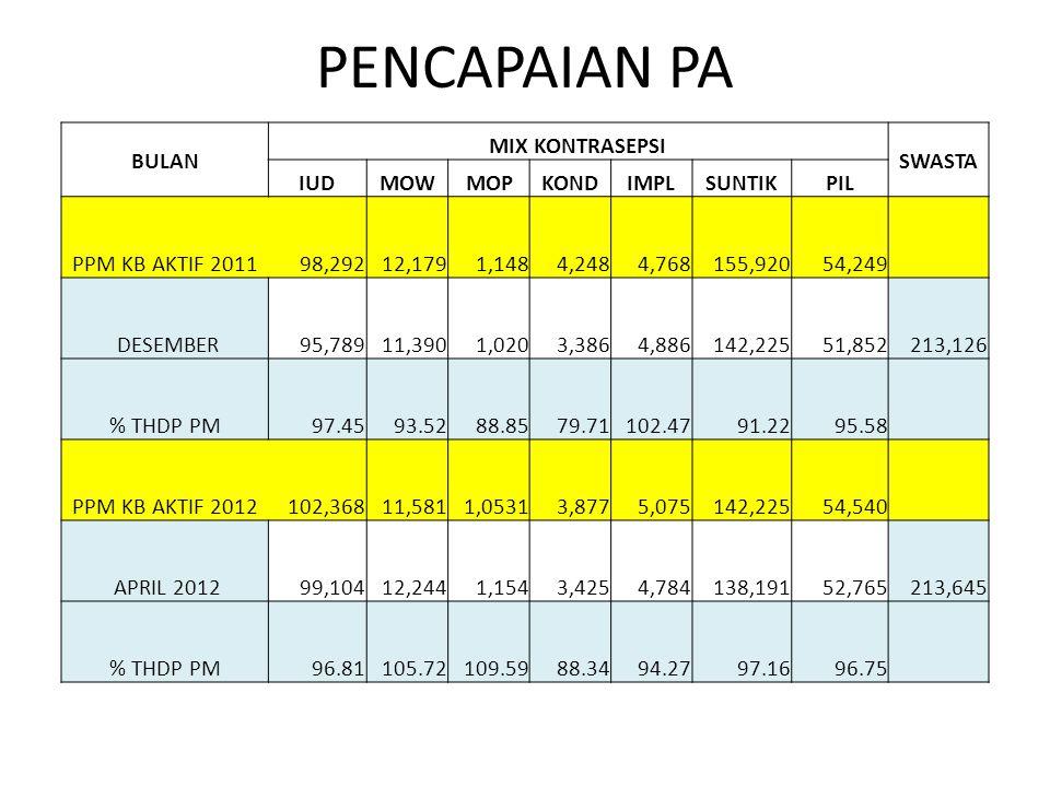 PENCAPAIAN PA BULAN MIX KONTRASEPSI SWASTA IUDMOWMOPKONDIMPLSUNTIKPIL PPM KB AKTIF 2011 98,292 12,179 1,148 4,248 4,768 155,920 54,249 DESEMBER 95,789