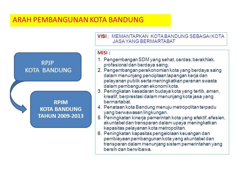 RPJM KOTA BANDUNG TAHUN 2009-2013 ARAH PEMBANGUNAN KOTA BANDUNG VISI ; MEMANTAPKAN KOTA BANDUNG SEBAGAI KOTA JASA YANG BERMARTABAT 1.Pengembangan SDM yang sehat, cerdas, berakhlak, profesional dan berdaya saing; 2.Pengembangan perekonomian kota yang berdaya saing dalam menunjang penciptaan lapangan kerja dan pelayanan publik serta meningkatkan peranan swasta dalam pembangunan ekonomi kota.