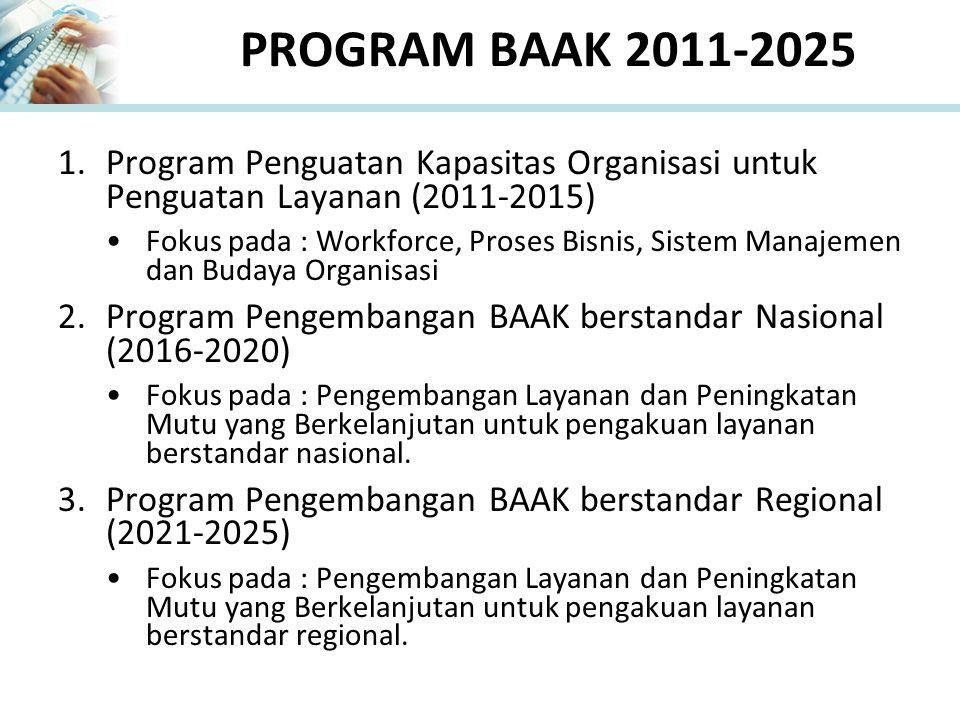 PROGRAM BAAK 2011-2025 1.Program Penguatan Kapasitas Organisasi untuk Penguatan Layanan (2011-2015) Fokus pada : Workforce, Proses Bisnis, Sistem Manajemen dan Budaya Organisasi 2.Program Pengembangan BAAK berstandar Nasional (2016-2020) Fokus pada : Pengembangan Layanan dan Peningkatan Mutu yang Berkelanjutan untuk pengakuan layanan berstandar nasional.