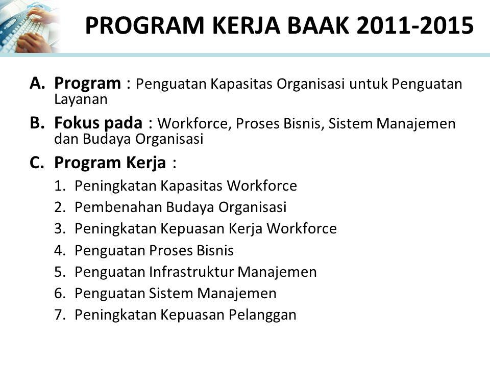 PROGRAM KERJA BAAK 2011-2015 A.Program : Penguatan Kapasitas Organisasi untuk Penguatan Layanan B.Fokus pada : Workforce, Proses Bisnis, Sistem Manajemen dan Budaya Organisasi C.Program Kerja : 1.Peningkatan Kapasitas Workforce 2.Pembenahan Budaya Organisasi 3.Peningkatan Kepuasan Kerja Workforce 4.Penguatan Proses Bisnis 5.Penguatan Infrastruktur Manajemen 6.Penguatan Sistem Manajemen 7.Peningkatan Kepuasan Pelanggan