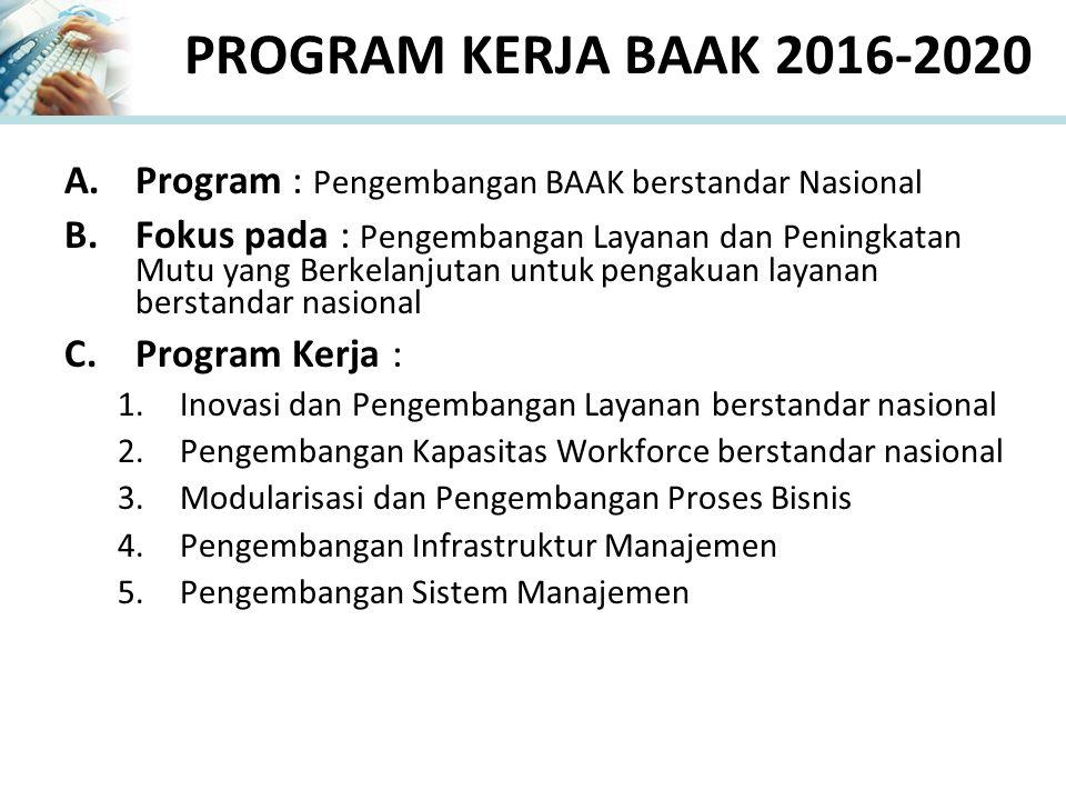 PROGRAM KERJA BAAK 2016-2020 A.Program : Pengembangan BAAK berstandar Nasional B.Fokus pada : Pengembangan Layanan dan Peningkatan Mutu yang Berkelanj