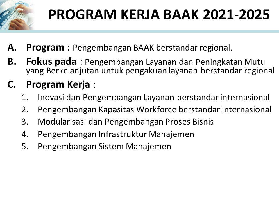 PROGRAM KERJA BAAK 2021-2025 A.Program : Pengembangan BAAK berstandar regional. B.Fokus pada : Pengembangan Layanan dan Peningkatan Mutu yang Berkelan