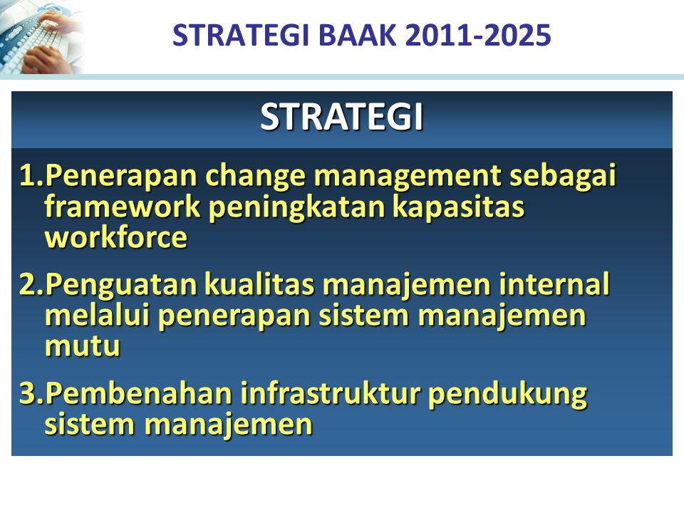 STRATEGI BAAK 2011-2025 1.Penerapan change management sebagai framework peningkatan kapasitas workforce 2.Penguatan kualitas manajemen internal melalui penerapan sistem manajemen mutu 3.Pembenahan infrastruktur pendukung sistem manajemen STRATEGI