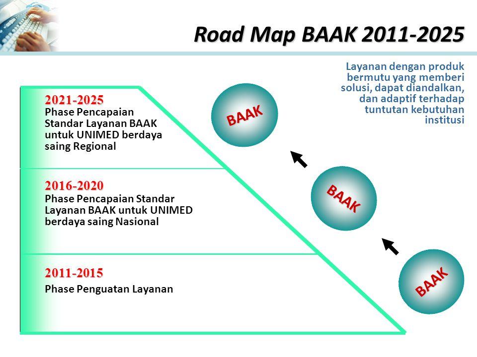 Layanan dengan produk bermutu yang memberi solusi, dapat diandalkan, dan adaptif terhadap tuntutan kebutuhan institusi Road Map BAAK 2011-2025 2011-2015 2016-2020 2021-2025 Phase Penguatan Layanan Phase Pencapaian Standar Layanan BAAK untuk UNIMED berdaya saing Nasional Phase Pencapaian Standar Layanan BAAK untuk UNIMED berdaya saing Regional BAAK BAAK BAAK