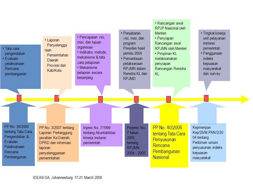 Perpres No. 7 tahun 2005 tentang RPJMN 2004 - 2009 Inpres No. 7/1999 tentang Akuntabilitas kinerja instansi pemerintah PP No. 39/2006 tentang Tata Car