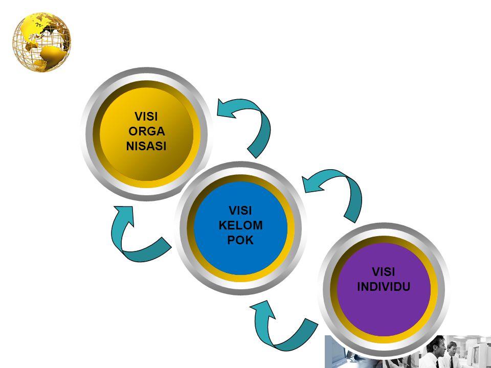 Proses Perumusan Visi VISI ORGA NISASI VISI KELOM POK VISI INDIVIDU