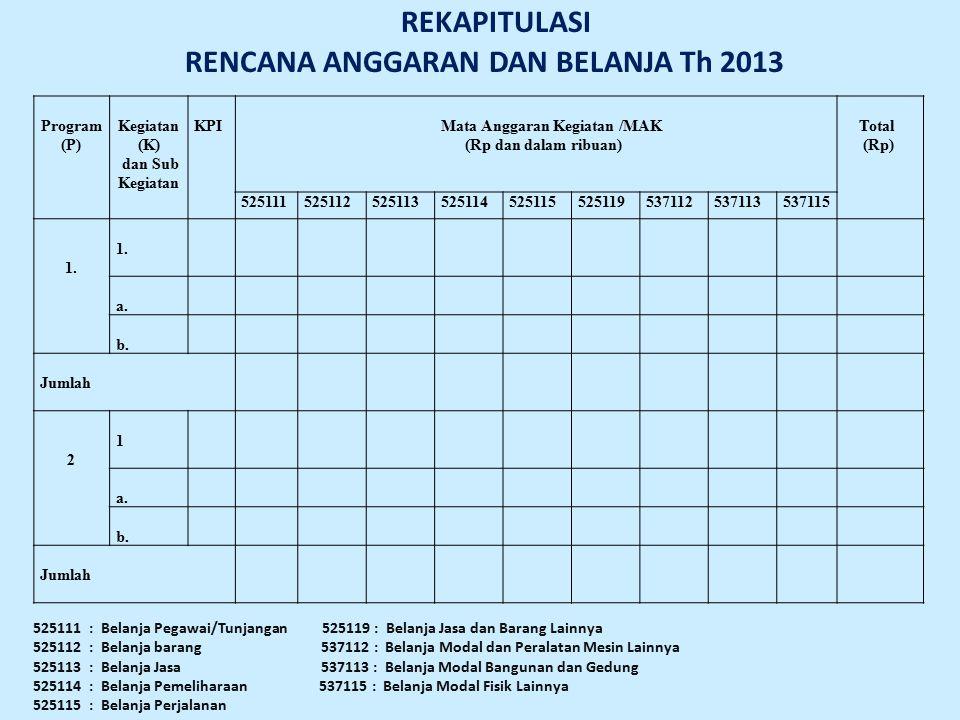 Program (P) Kegiatan (K) dan Sub Kegiatan KPIMata Anggaran Kegiatan /MAK (Rp dan dalam ribuan) Total (Rp) 52511152511252511352511452511552511953711253