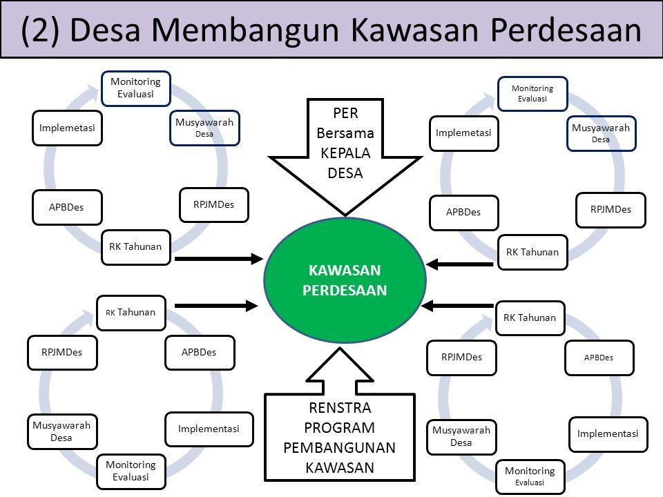 RK TahunanAPBDesImplementasi Monitoring Evaluasi Musyawarah Desa RPJMDesRK Tahunan APBDes Implementasi Monitoring Evaluasi Musyawarah Desa RPJMDes Mon