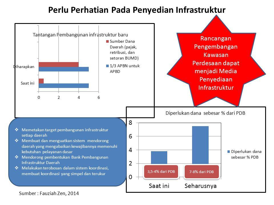 Perlu Perhatian Pada Penyedian Infrastruktur Tantangan Pembangunan infrastruktur baru Sumber : Fauziah Zen, 2014 7-8% dari PDB 3,5-4% dari PDB  Memet