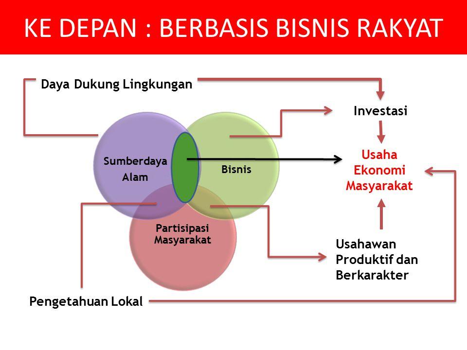 Partisipasi Masyarakat Bisnis Sumberdaya Alam Usaha Ekonomi Masyarakat Investasi Usahawan Produktif dan Berkarakter Pengetahuan Lokal Daya Dukung Ling
