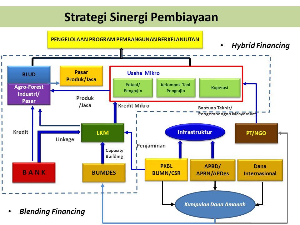Strategi Sinergi Pembiayaan Blending Financing Usaha Mikro Kelompok Tani Pengrajin Petani/ Pengrajin Koperasi BUMDES APBD/ APBN/APDes APBD/ APBN/APDes