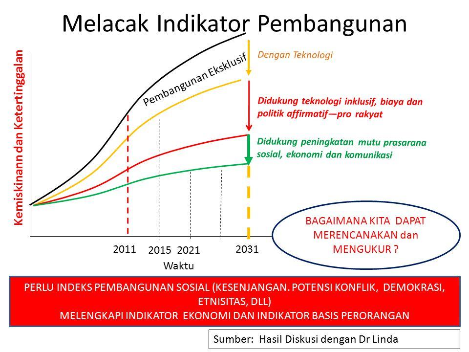 Melacak Indikator Pembangunan Waktu Pembangunan Eksklusif Kemiskinann dan Ketertinggalan Dengan Teknologi Didukung peningkatan mutu prasarana sosial,