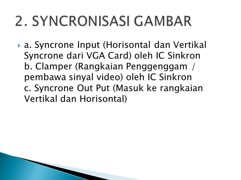  a. Syncrone Input (Horisontal dan Vertikal Syncrone dari VGA Card) oleh IC Sinkron b. Clamper (Rangkaian Penggenggam / pembawa sinyal video) oleh IC