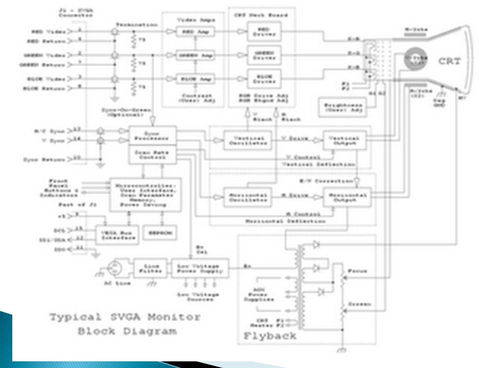  a.AC Input (dari PLN) b. Penyearah dan Filter (oleh Dioda dan Elco) c.