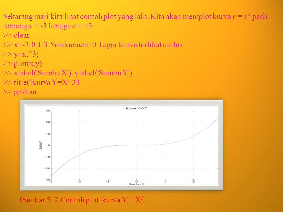 Untuk menambahkan judul, label, dan grid ke dalam hasil plot Anda, digunakan command berikut ini. Tabel 5. 1