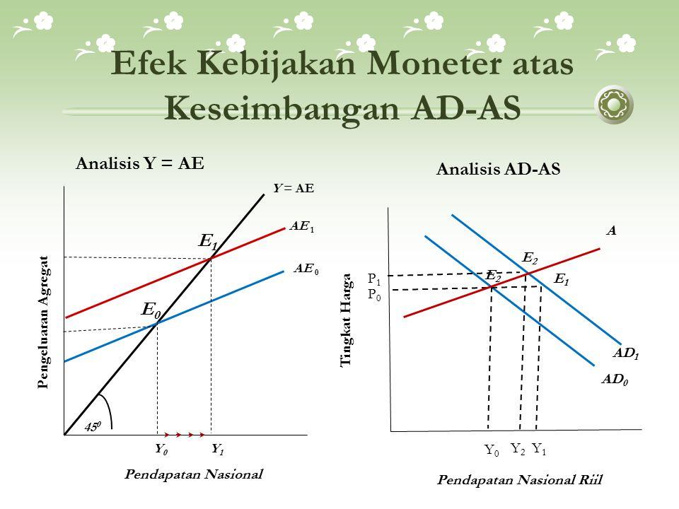 Efek Kebijakan Moneter atas Keseimbangan AD-AS Analisis Y = AE Analisis AD-AS Pendapatan Nasional Y = AE E0E0 AE 1AE 1 AE 0AE 0 E1E1 Pengeluaran Agreg
