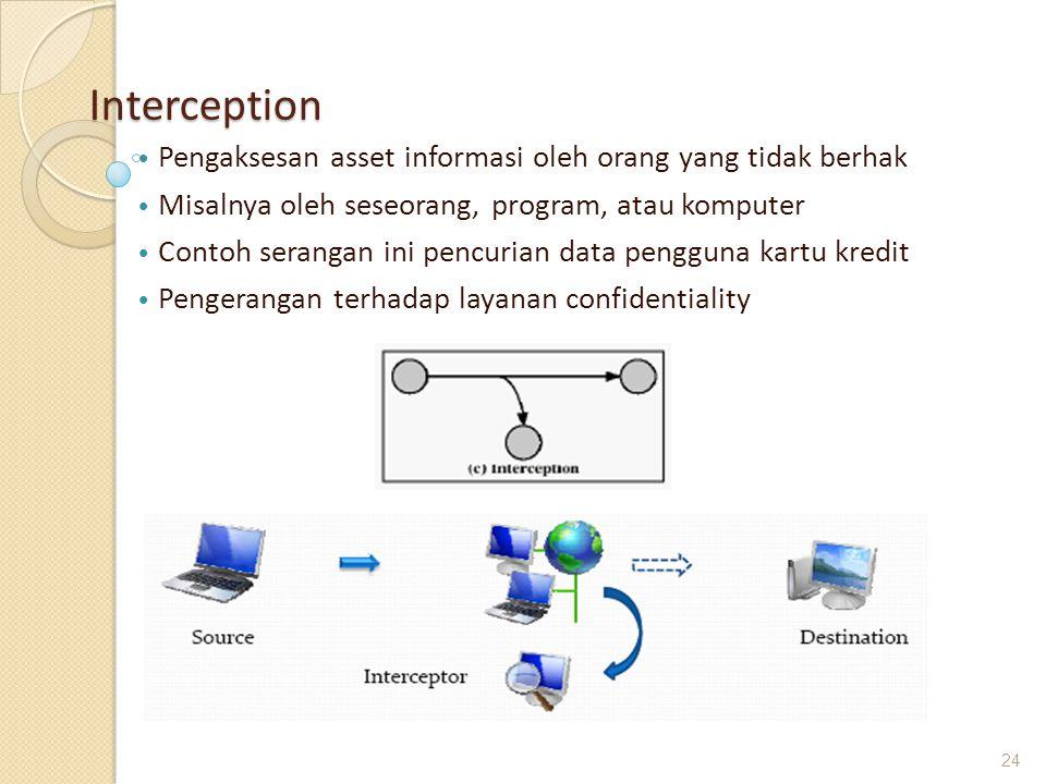 Interception Pengaksesan asset informasi oleh orang yang tidak berhak Misalnya oleh seseorang, program, atau komputer Contoh serangan ini pencurian da