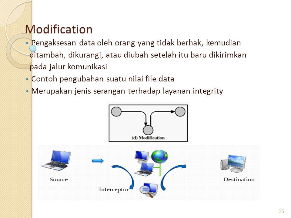 Modification Pengaksesan data oleh orang yang tidak berhak, kemudian ditambah, dikurangi, atau diubah setelah itu baru dikirimkan pada jalur komunikas