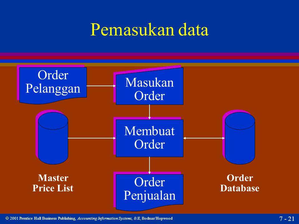  2001 Prentice Hall Business Publishing, Accounting Information Systems, 8/E, Bodnar/Hopwood 7 - 21 Pemasukan data Order Pelanggan Order Pelanggan Or