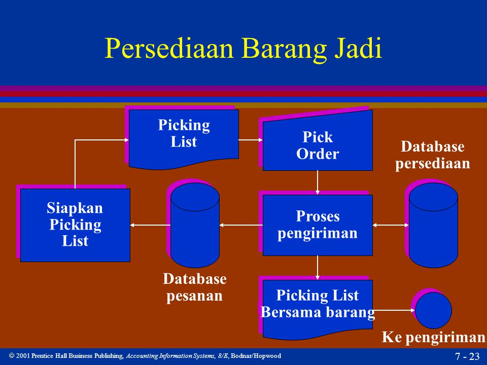  2001 Prentice Hall Business Publishing, Accounting Information Systems, 8/E, Bodnar/Hopwood 7 - 23 Persediaan Barang Jadi Siapkan Picking List Siapk