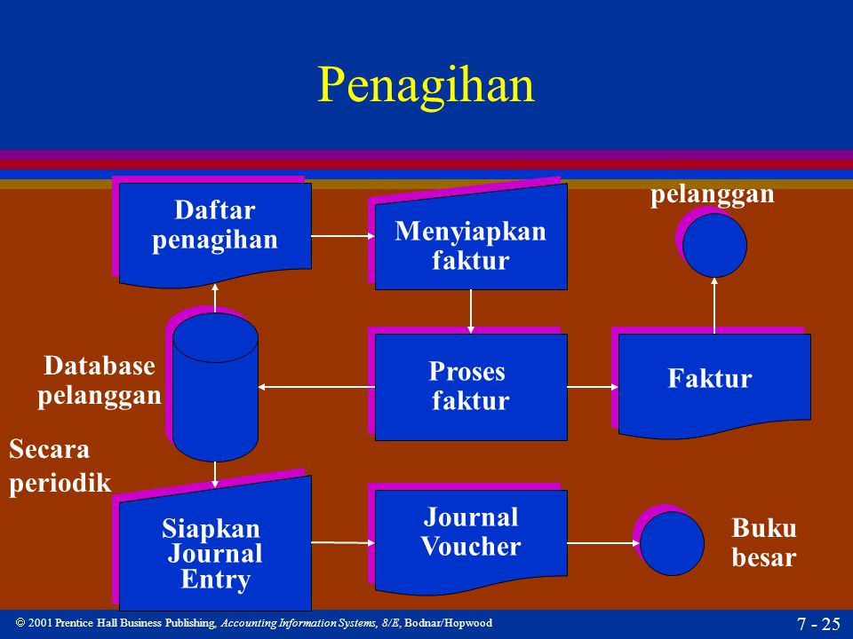  2001 Prentice Hall Business Publishing, Accounting Information Systems, 8/E, Bodnar/Hopwood 7 - 25 Penagihan Daftar penagihan Daftar penagihan Datab