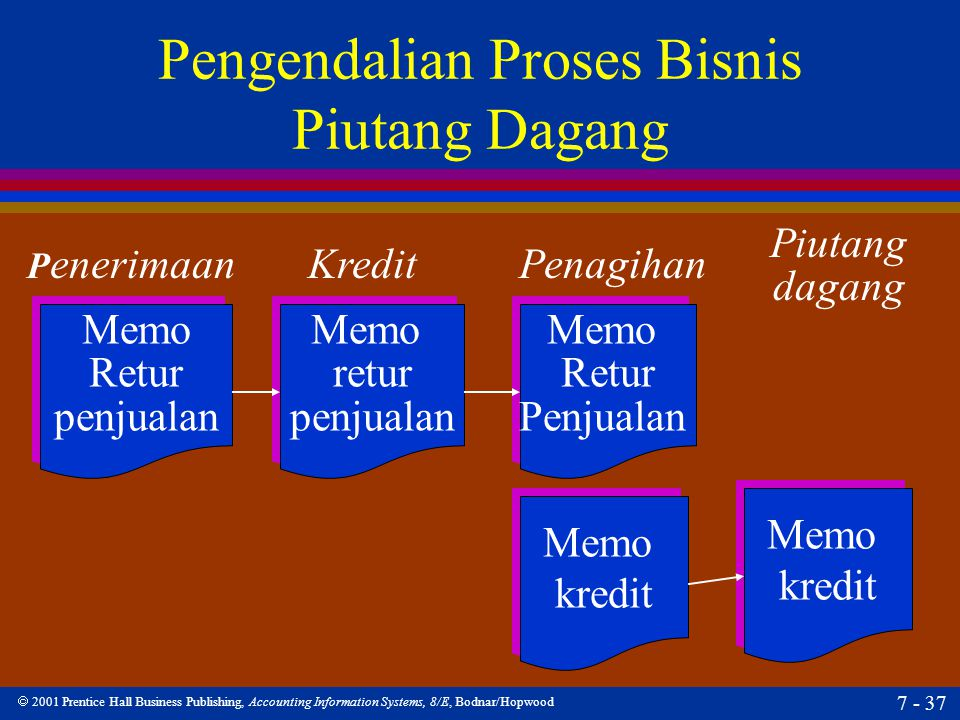  2001 Prentice Hall Business Publishing, Accounting Information Systems, 8/E, Bodnar/Hopwood 7 - 37 Pengendalian Proses Bisnis Piutang Dagang P eneri