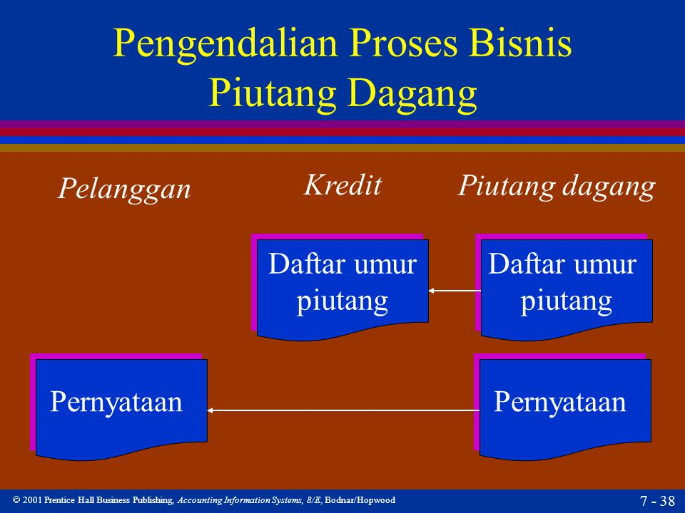  2001 Prentice Hall Business Publishing, Accounting Information Systems, 8/E, Bodnar/Hopwood 7 - 38 Pengendalian Proses Bisnis Piutang Dagang Pelangg