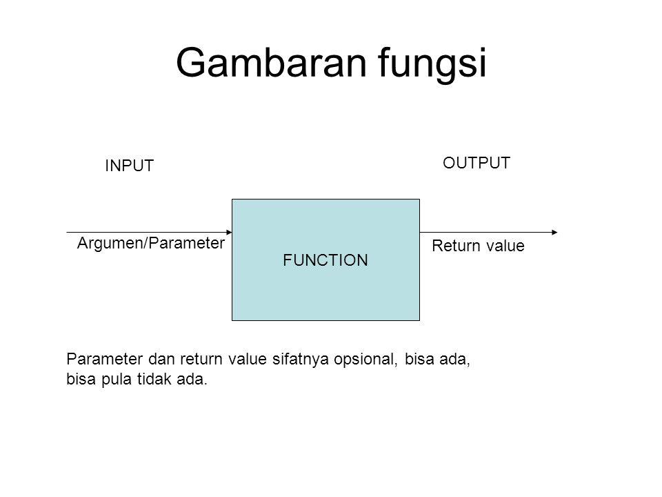 Gambaran fungsi FUNCTION INPUT Argumen/Parameter OUTPUT Return value Parameter dan return value sifatnya opsional, bisa ada, bisa pula tidak ada.