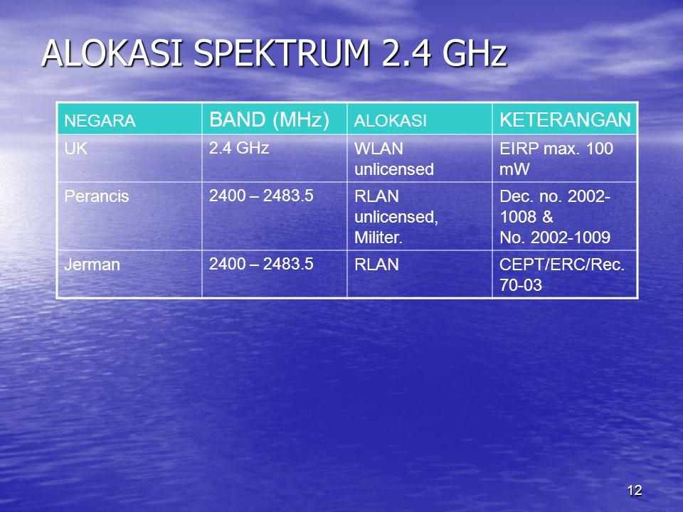 12 ALOKASI SPEKTRUM 2.4 GHz NEGARA BAND (MHz) ALOKASI KETERANGAN UK 2.4 GHz WLAN unlicensed EIRP max. 100 mW Perancis 2400 – 2483.5 RLAN unlicensed, M