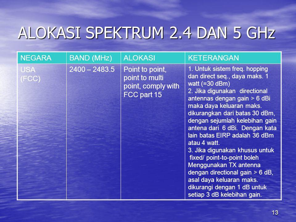 13 ALOKASI SPEKTRUM 2.4 DAN 5 GHz NEGARABAND (MHz)ALOKASIKETERANGAN USA (FCC) 2400 – 2483.5Point to point, point to multi point, comply with FCC part 15 1.