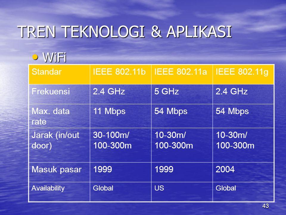 43 TREN TEKNOLOGI & APLIKASI WiFi WiFi StandarIEEE 802.11bIEEE 802.11aIEEE 802.11g Frekuensi2.4 GHz5 GHz2.4 GHz Max.