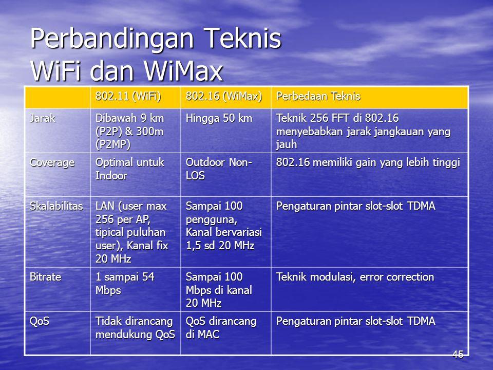 45 Perbandingan Teknis WiFi dan WiMax 802.11 (WiFi) 802.16 (WiMax) Perbedaan Teknis Jarak Dibawah 9 km (P2P) & 300m (P2MP) Hingga 50 km Teknik 256 FFT di 802.16 menyebabkan jarak jangkauan yang jauh Coverage Optimal untuk Indoor Outdoor Non- LOS 802.16 memiliki gain yang lebih tinggi Skalabilitas LAN (user max 256 per AP, tipical puluhan user), Kanal fix 20 MHz Sampai 100 pengguna, Kanal bervariasi 1,5 sd 20 MHz Pengaturan pintar slot-slot TDMA Bitrate 1 sampai 54 Mbps Sampai 100 Mbps di kanal 20 MHz Teknik modulasi, error correction QoS Tidak dirancang mendukung QoS QoS dirancang di MAC Pengaturan pintar slot-slot TDMA