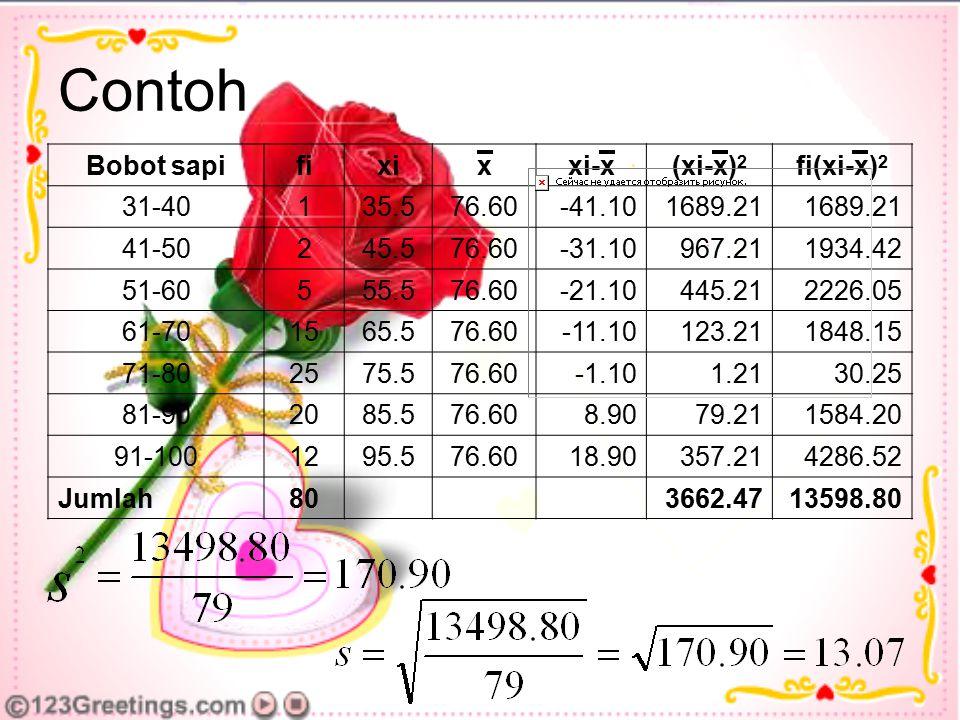 Contoh Bobot sapifixixxi-x(xi-x) 2 fi(xi-x) 2 31-40135.576.60-41.101689.21 41-50245.576.60-31.10967.211934.42 51-60555.576.60-21.10445.212226.05 61-70
