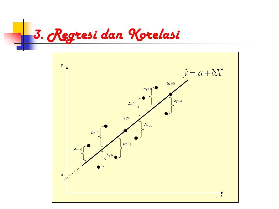 3. Regresi dan Korelasi  y (+)  y (-)  y (0) a x y