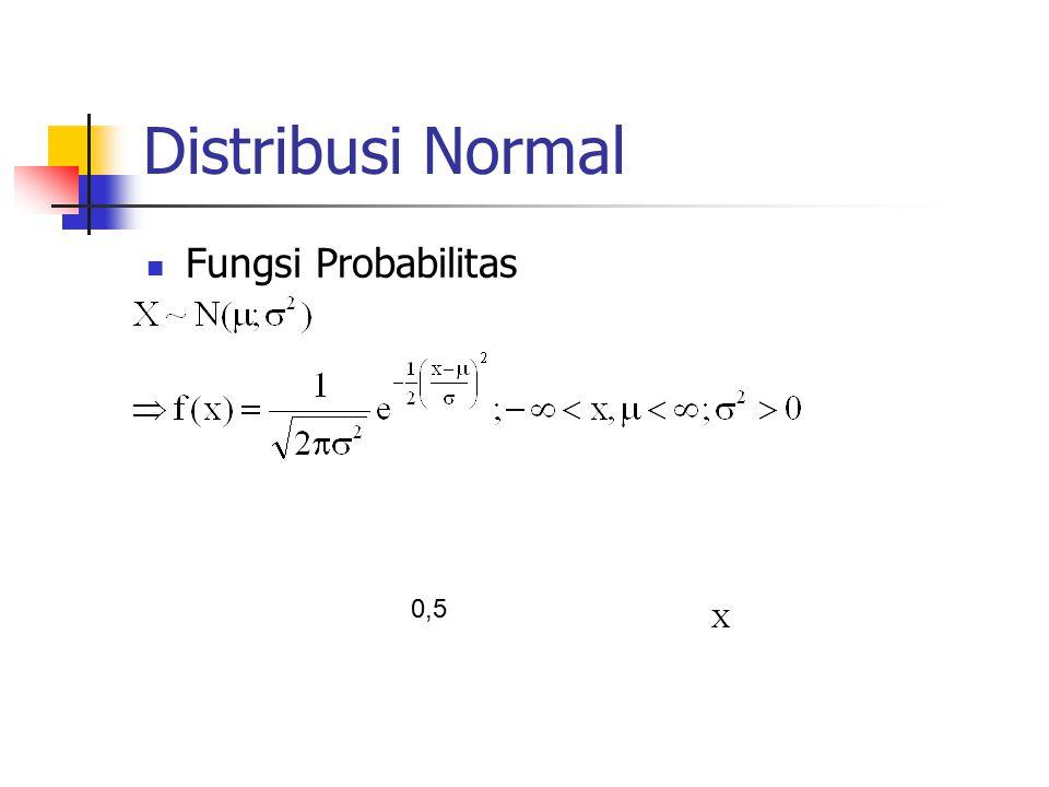 Distribusi Normal Fungsi Probabilitas X 0,5