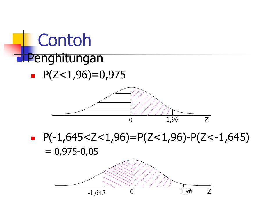 Contoh Penghitungan P(Z<1,96)=0,975 P(-1,645<Z<1,96)=P(Z<1,96)-P(Z<-1,645) = 0,975-0,05 0 1,96 Z 0 Z -1,645