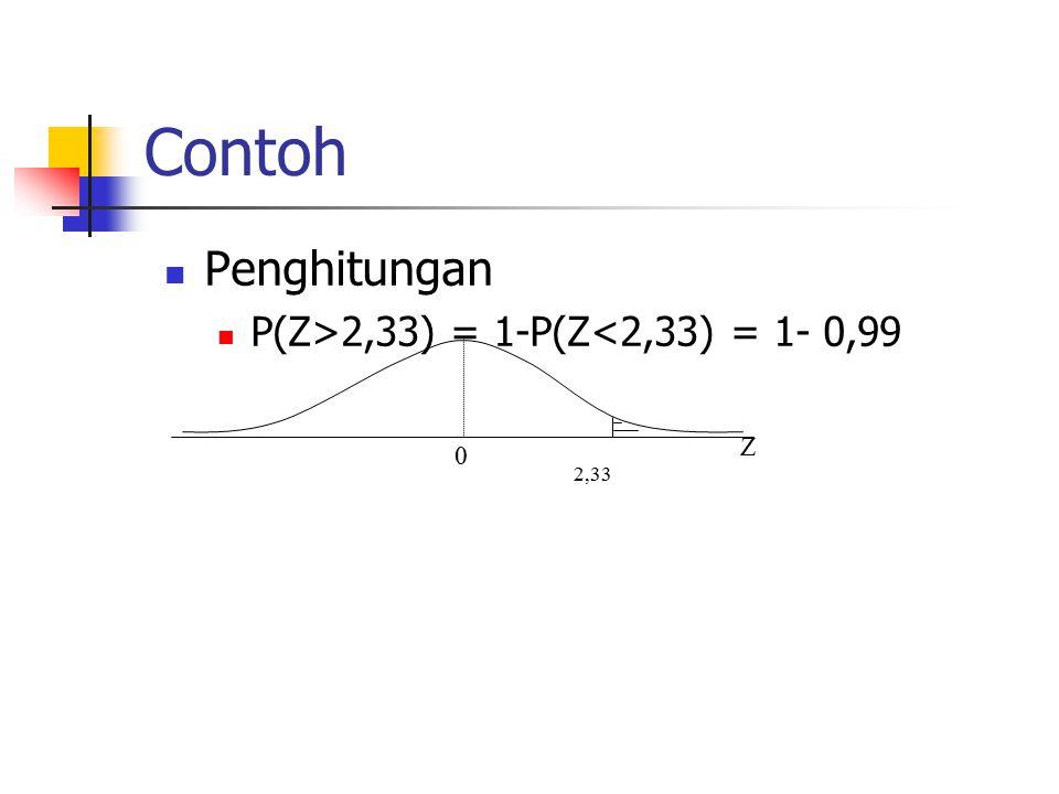 Contoh Penghitungan P(Z>2,33) = 1-P(Z<2,33) = 1- 0,99 Z 0 2,33