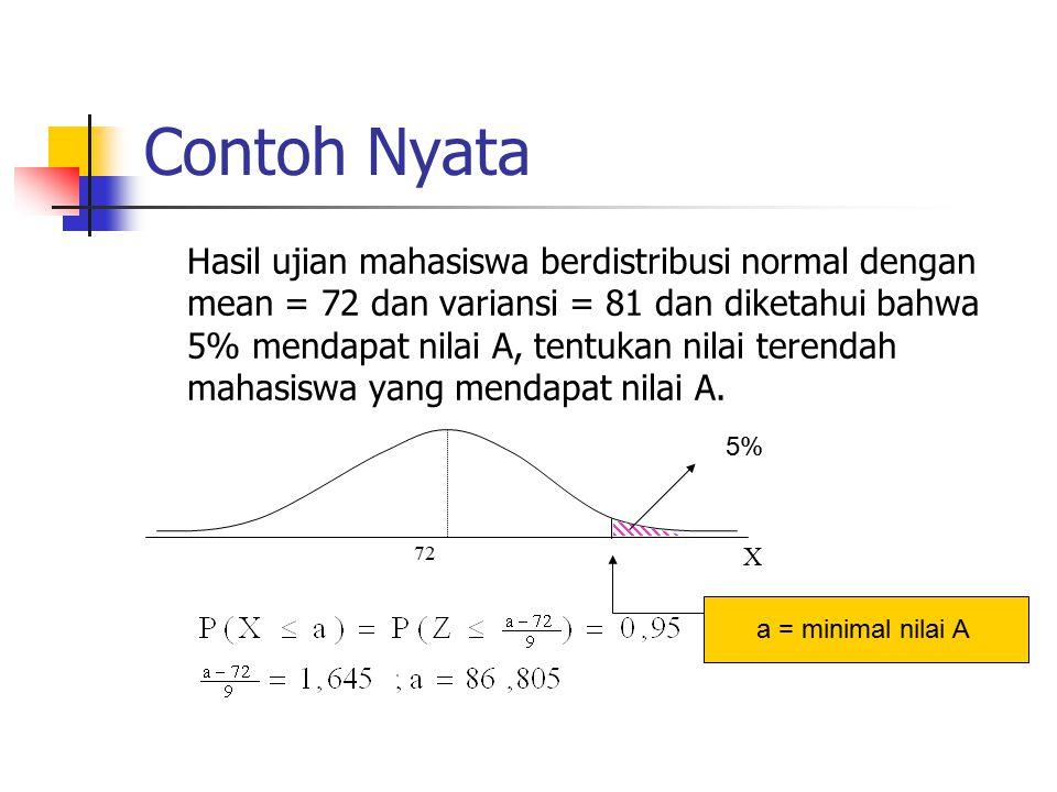 Contoh Nyata Hasil ujian mahasiswa berdistribusi normal dengan mean = 72 dan variansi = 81 dan diketahui bahwa 5% mendapat nilai A, tentukan nilai terendah mahasiswa yang mendapat nilai A.