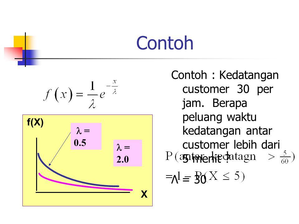 Contoh : Kedatangan customer 30 per jam. Berapa peluang waktu kedatangan antar customer lebih dari 5 menit ? Λ = 30 f(X) X = 0.5 = 2.0 Contoh