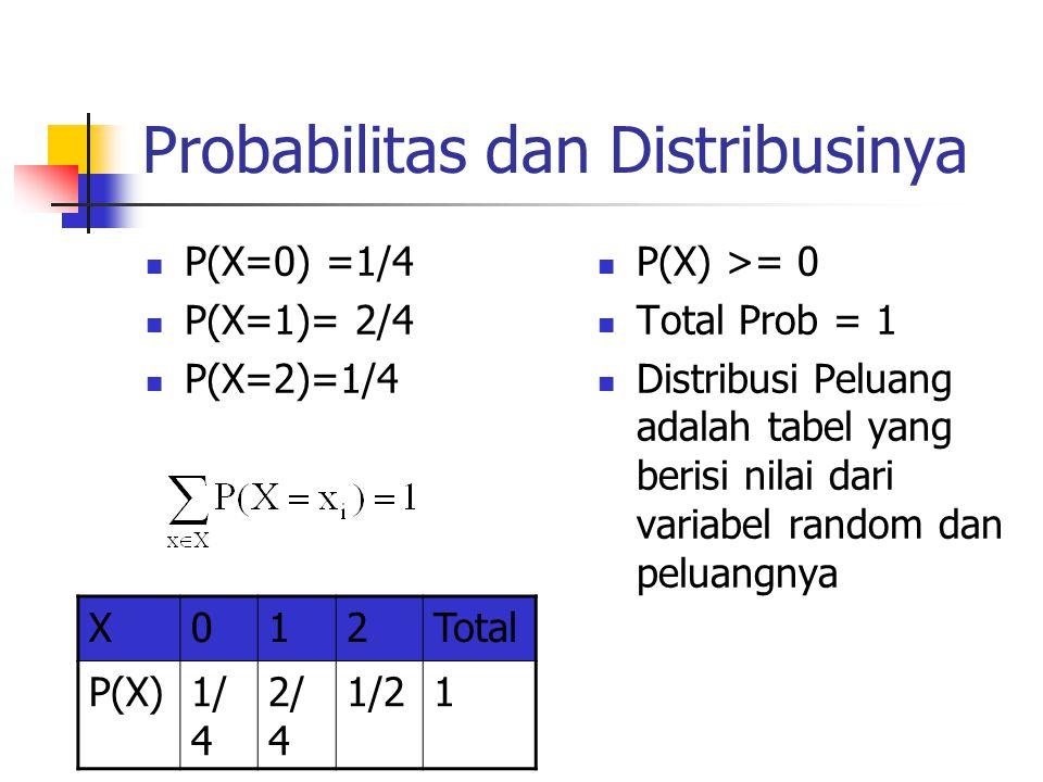 Probabilitas dan Distribusinya P(X=0) =1/4 P(X=1)= 2/4 P(X=2)=1/4 P(X) >= 0 Total Prob = 1 Distribusi Peluang adalah tabel yang berisi nilai dari variabel random dan peluangnya X012Total P(X)1/ 4 2/ 4 1/21