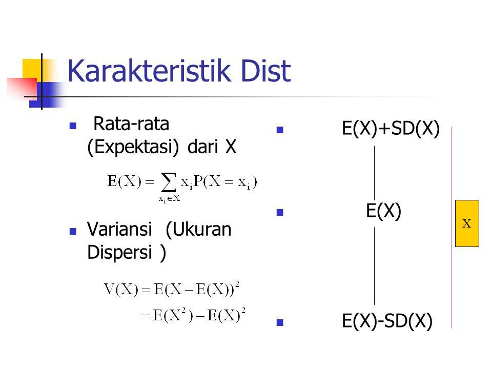 Karakteristik Dist Rata-rata (Expektasi) dari X Variansi (Ukuran Dispersi ) E(X)+SD(X) E(X) E(X)-SD(X) X