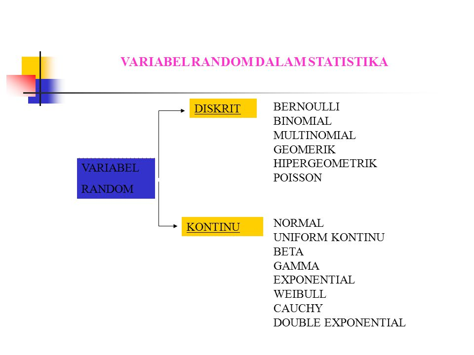 VARIABEL RANDOM DALAM STATISTIKA BERNOULLI BINOMIAL MULTINOMIAL GEOMERIK HIPERGEOMETRIK POISSON DISKRIT VARIABEL RANDOM KONTINU NORMAL UNIFORM KONTINU BETA GAMMA EXPONENTIAL WEIBULL CAUCHY DOUBLE EXPONENTIAL