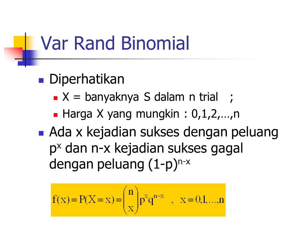 Var Rand Binomial Diperhatikan X = banyaknya S dalam n trial ; Harga X yang mungkin : 0,1,2,…,n Ada x kejadian sukses dengan peluang p x dan n-x kejadian sukses gagal dengan peluang (1-p) n-x