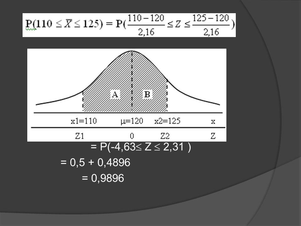 = P(-4,63  Z  2,31 ) = 0,5 + 0,4896 = 0,9896